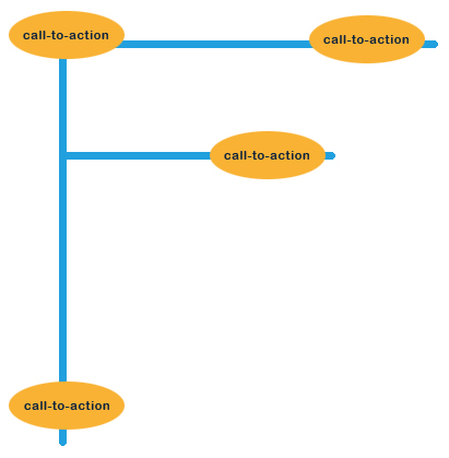 Call-to-action volgens F-patroon