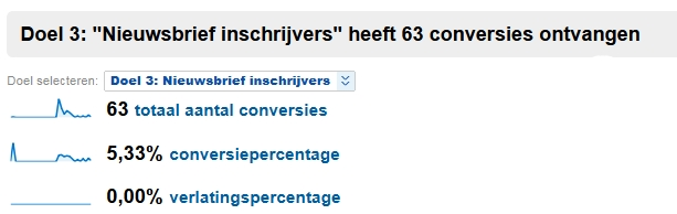Google Analytics conversiepercentage