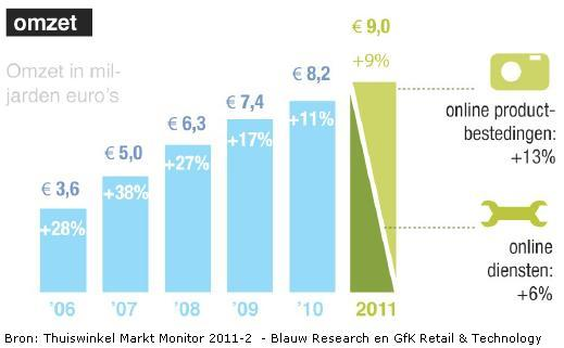Thuiswinkel Markt Monitor 2011-2