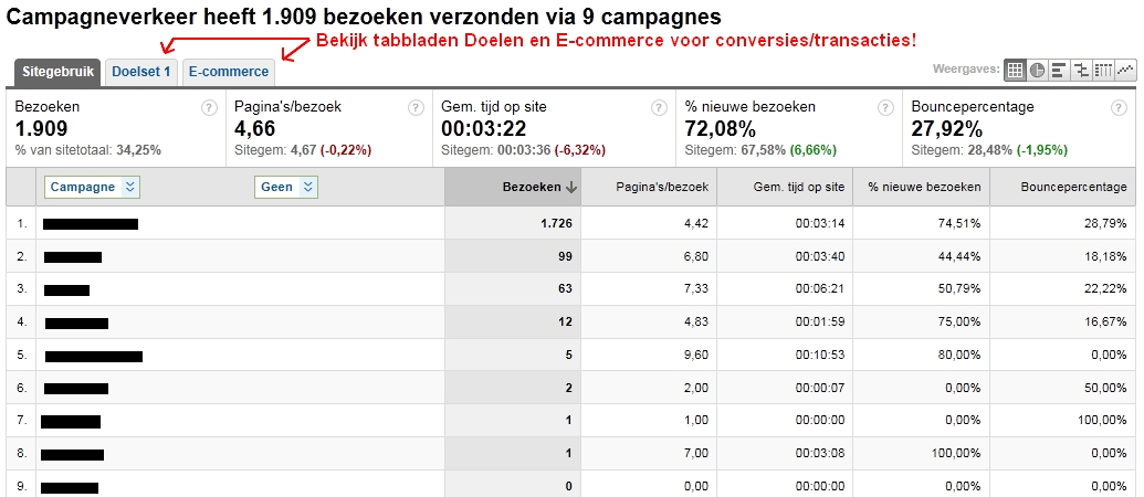 Google Analytics Campagnes