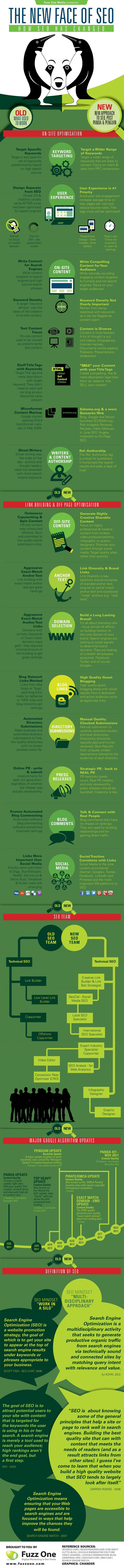 SEO 2012 infographic